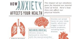 Anxiety Depression Health